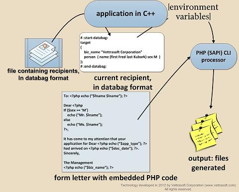 PHP file object brige diagram